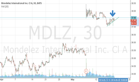 MDLZ: Has to capture/hold 37.60