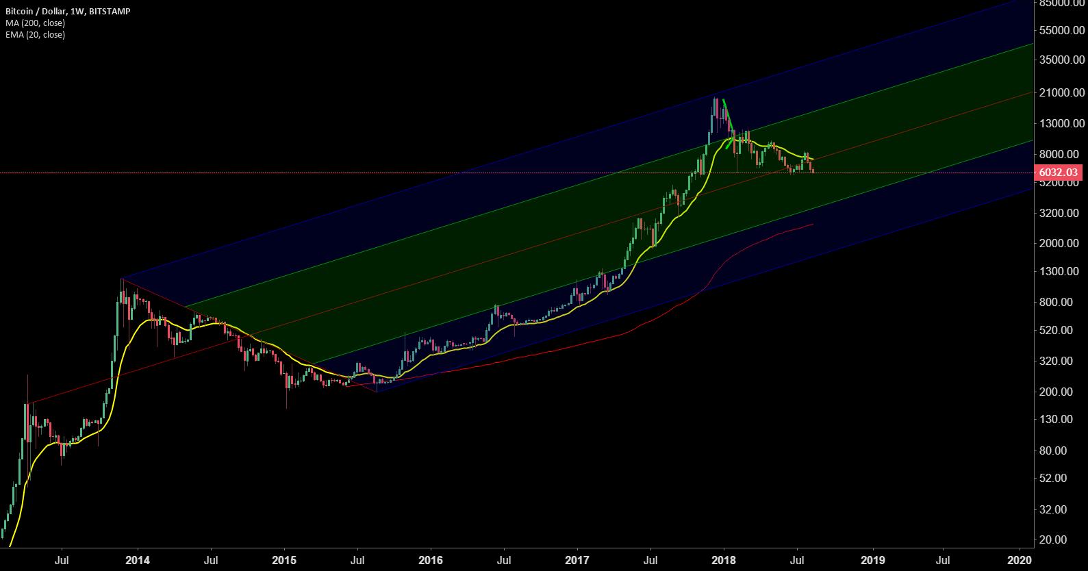 Bitcoin: Long Term Trend