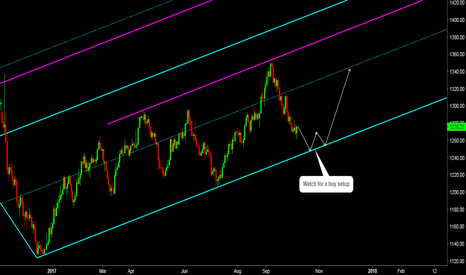 GOLD: Gold: Keep an Eye to See if Support Holds