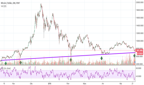 BTCUSD: BTC/USD : SIGNAL LONG $$$