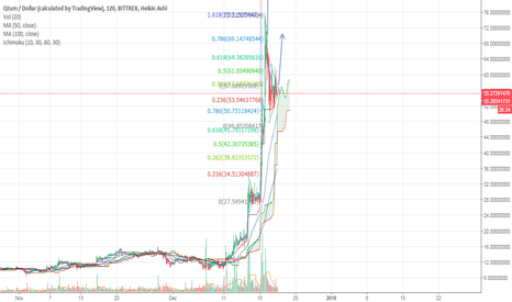 QTUMUSD: QTUM penant formation during retracement
