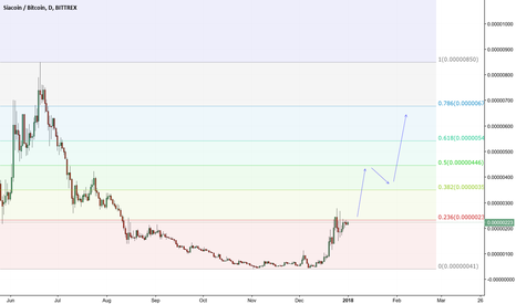 SCBTC: Siacoin Trade