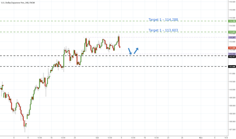 USDJPY: UsdJpy - Test of Range Bottom To Provide Long Opportunity