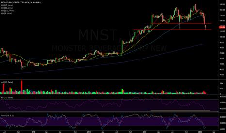 MNST: $MNST Weekly