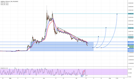 DGBBTC: DGB/BTC Buy zone