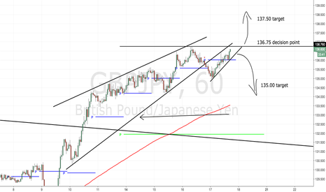 GBPJPY: DECISION POINT: This could swing 100 pips either direction