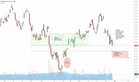 SPY: 12-31-12: day trading plan