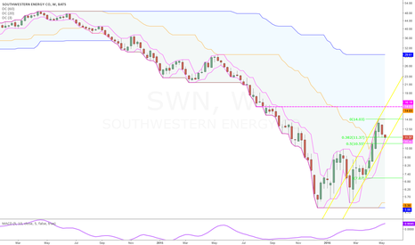 SWN: Good trend