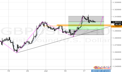 GBPUSD: 'head and shoulder' and breakout resistance level