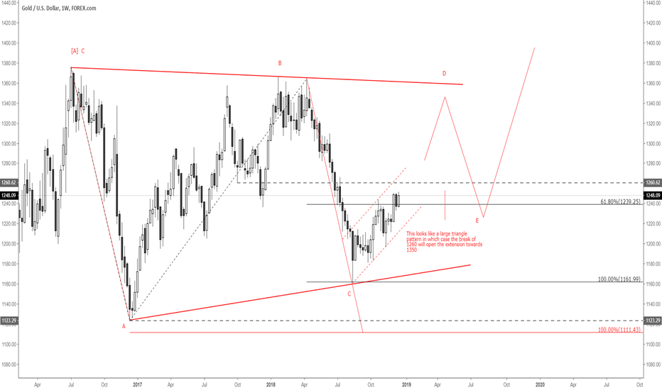 XAUUSD: Large triangle forming...?