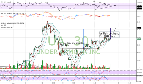 UA: Inverse head and shoulder + Bullish Pennant