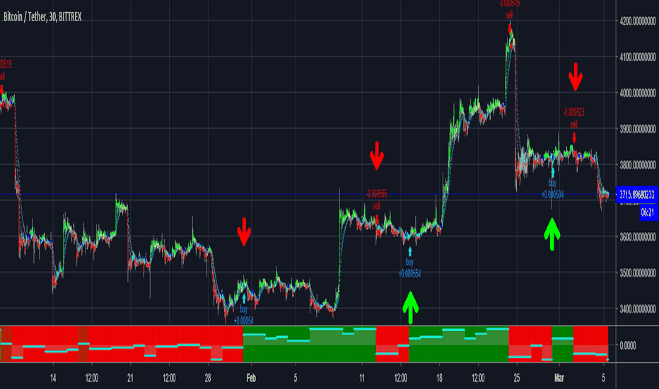 Script — Education — TradingView