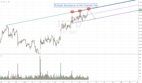 ITC: ITC Near the Channel Top