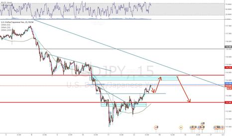 USDJPY: USD/JPY Short term Analysis.