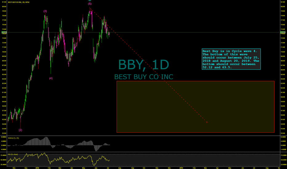 BBY: Best Buy Is Set To Drop Over Next 3-13 Months