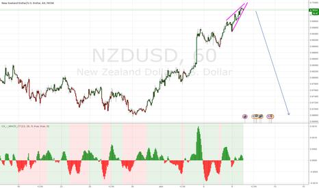NZDUSD: it is a selling opportunity
