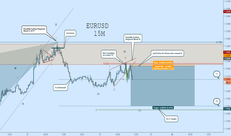 EURUSD: EURUSD Short:  Second Entry for Those Who Missed It! Huge R/R