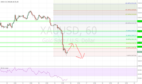 XAUUSD: Gold will Retrace, Then Drop more...