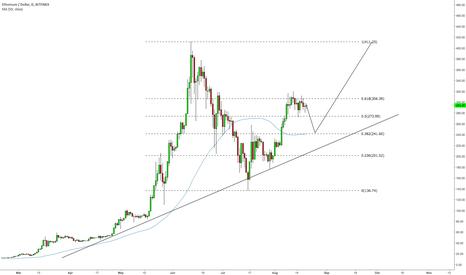 ETHUSD: $ETH.X at 61.8%