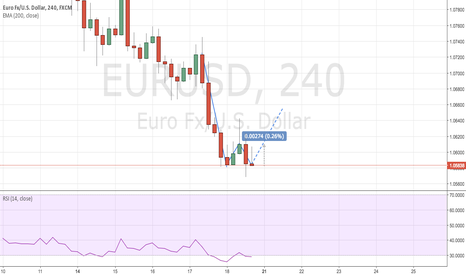 EURUSD: EUR/USD 4hr Double Bottom