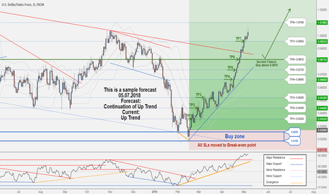 USDCHF: A Second Chance to Buy in CHFJPY ...