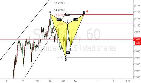 SPX500: we will be short spx500 at 2214