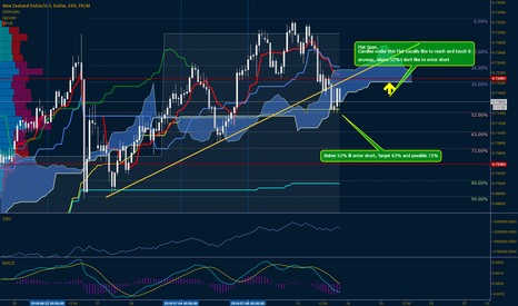 NZDUSD: NZD==USD 4H Possible Bearish Move, Waiting for Ichimoku Confirma