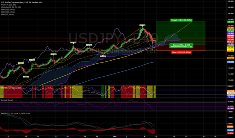 USDJPY: Nice 50% retracement on USDJPY