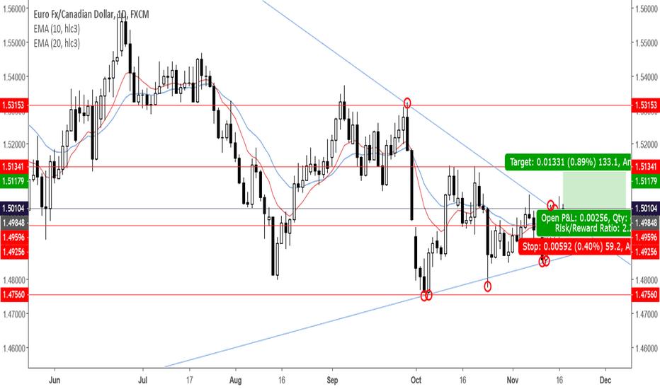 EURCAD: EURCAD   Target Price 1.51179   +2.25R   Wedge   Triangle