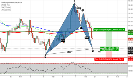 EURJPY: EURJPY - Potential Bat Pattern on H4 Chart