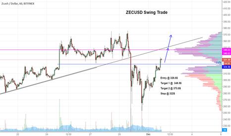 ZECUSD: $ZEC LVN Break Long