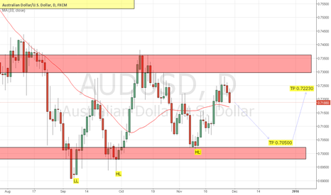 AUDUSD: Sell then Buy