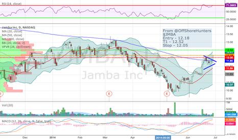 JMBA: Long $JMBA