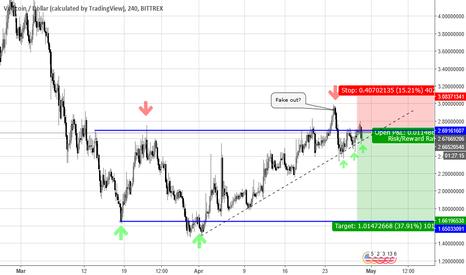 VTCUSD: VERTCOIN/DOLLAR (Potential short)