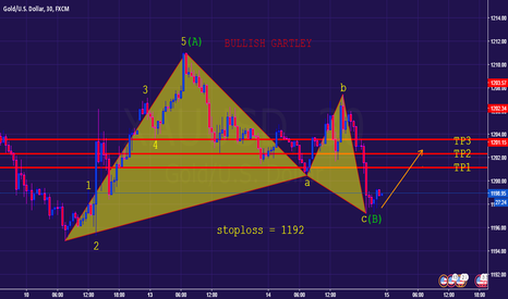 XAUUSD: GOLD SHORTTERM