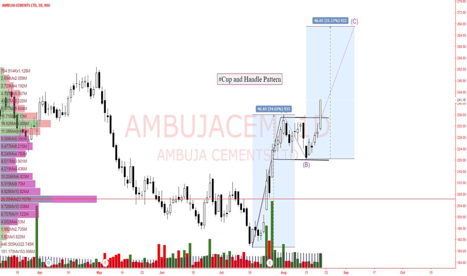 AMBUJACEM: Ambujacem- Cup and Handle