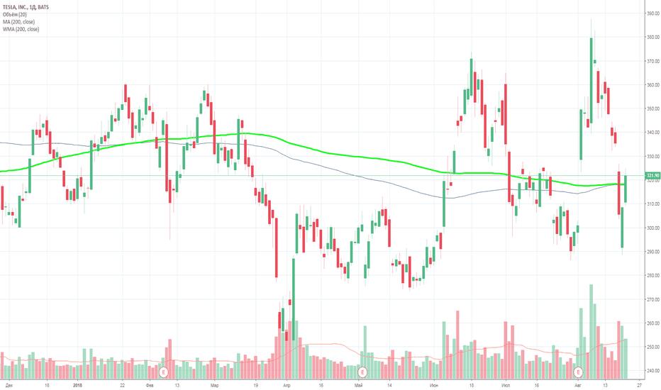 TSLA: Morgan Stanley приостановил аналитическое покрытие акций Tesla