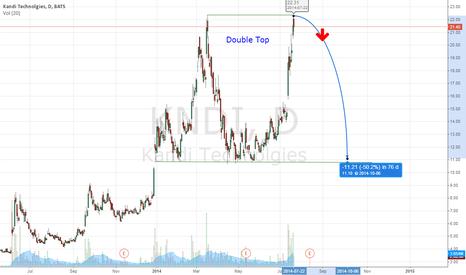 KNDI: $KNDI Double Top