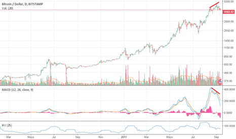 BTCUSD: Divergency RISK