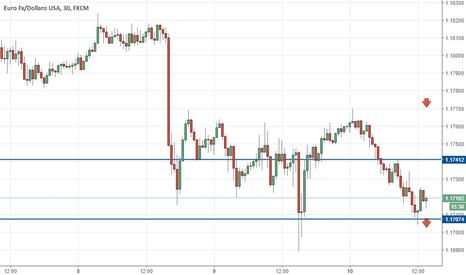 EURUSD: eur/usd Trading on US new