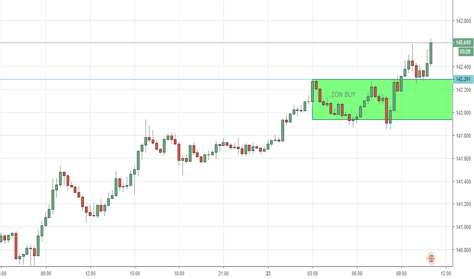 GBPJPY: BUY for GBPJPY