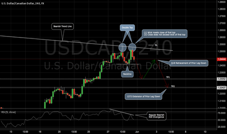 USDCAD: USDCAD: a Reversal Play on the Loonie (2618 trade)