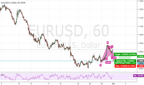 EURUSD: EUR USD Bullish bat