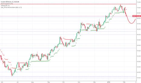 CB1!: Crude Oil Brent - Short Possibilty
