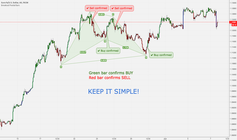 EURUSD: TRADING PATTERNS MADE EASY