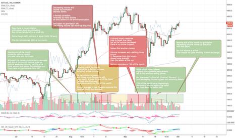XBTUSD: Bitcoin Price & Volume Relation Study