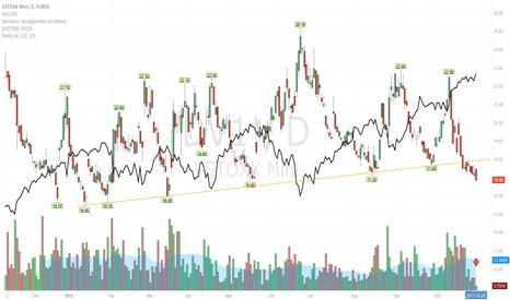 DV1!: Euro Stoxx 50 volatility future