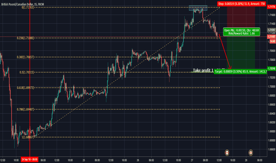 GBPCAD: (SELL, 1HR) GBPCAD Swing Move Sell To 50 Retracement
