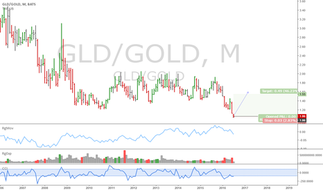 GLD/GOLD: GLD/GOLD. Interesting pair trade