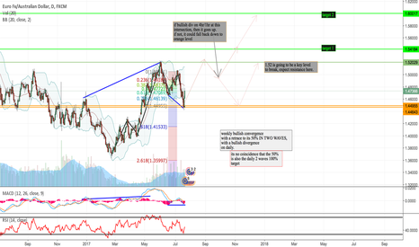EURAUD: Why EURAUD is such a STRONG BUY
